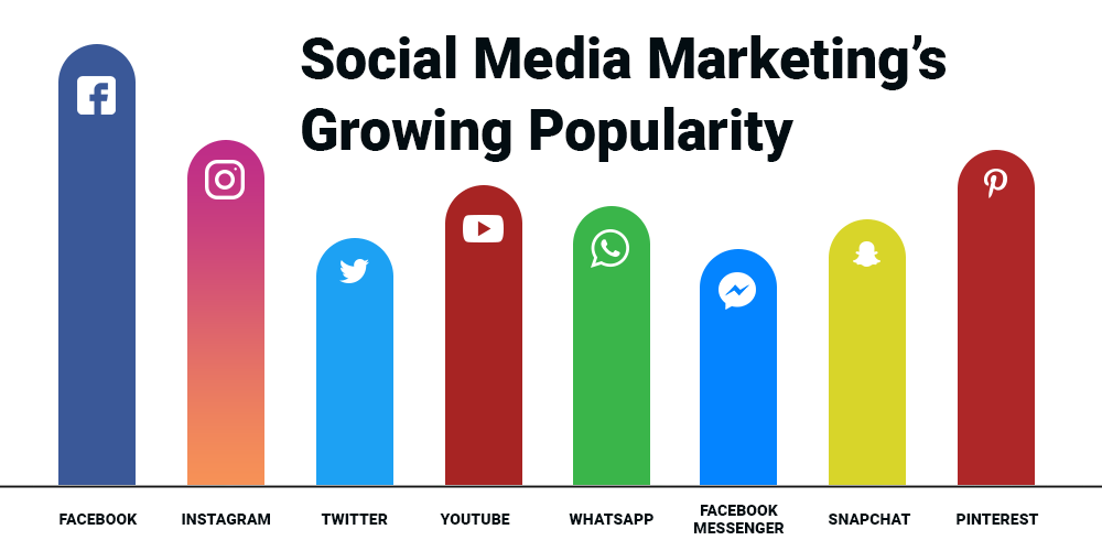 Social Media Marketing's Growing Popularity